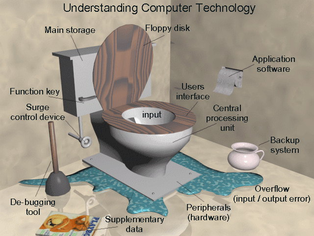Potty Tech